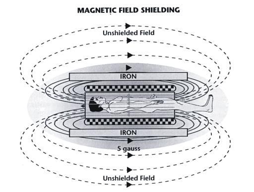 magnetic resonance imaging  diagram of mri #12