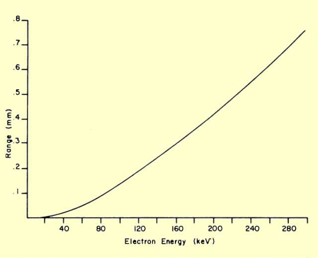 Range of electron penetration