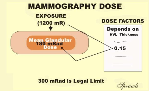 Estimation of mean glandular dose for breast tomosynthesis