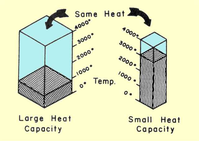 heat capacity The heat capacity of a substance is the amount of heat required to change its temperature by one degree, and has units of energy per degree.