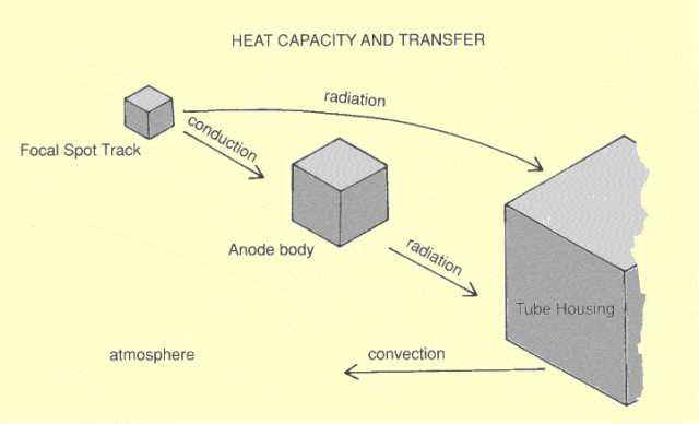 Heat Capacities