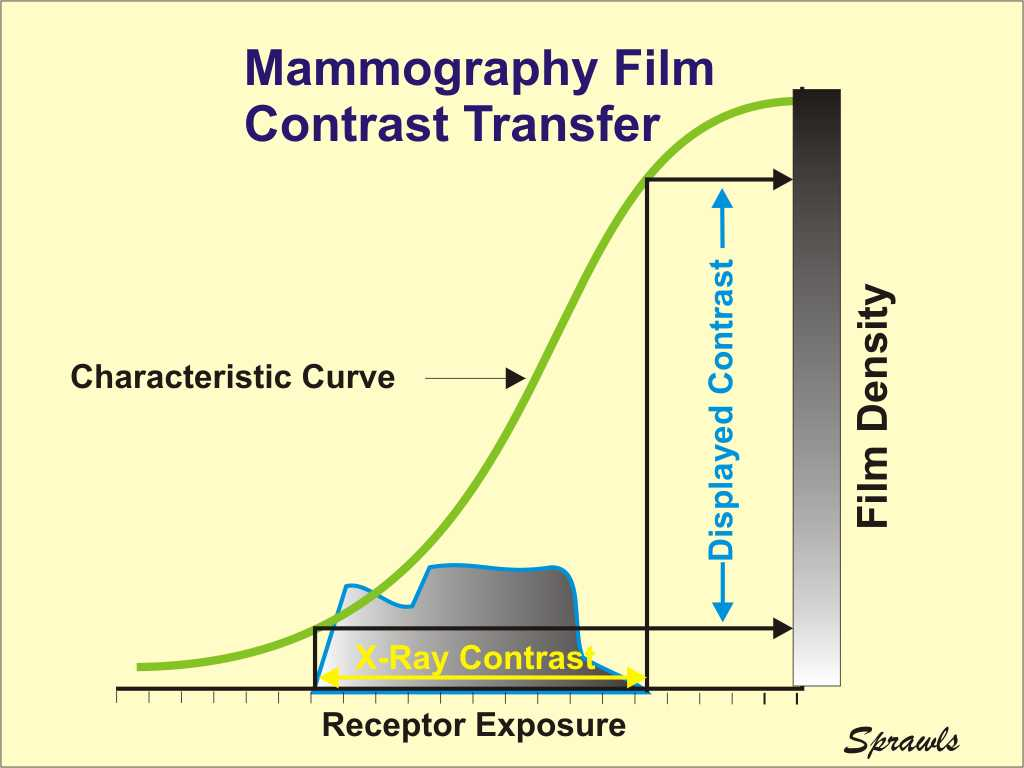 The Physics And Technology Of Mammography X Ray Generator Block Diagram Let Us Recall That Principle Function Film Is To Convert Exposure After It Converted Light By Intensifying Screen Into A Visible